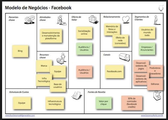 Modelo de negócios do Facebook